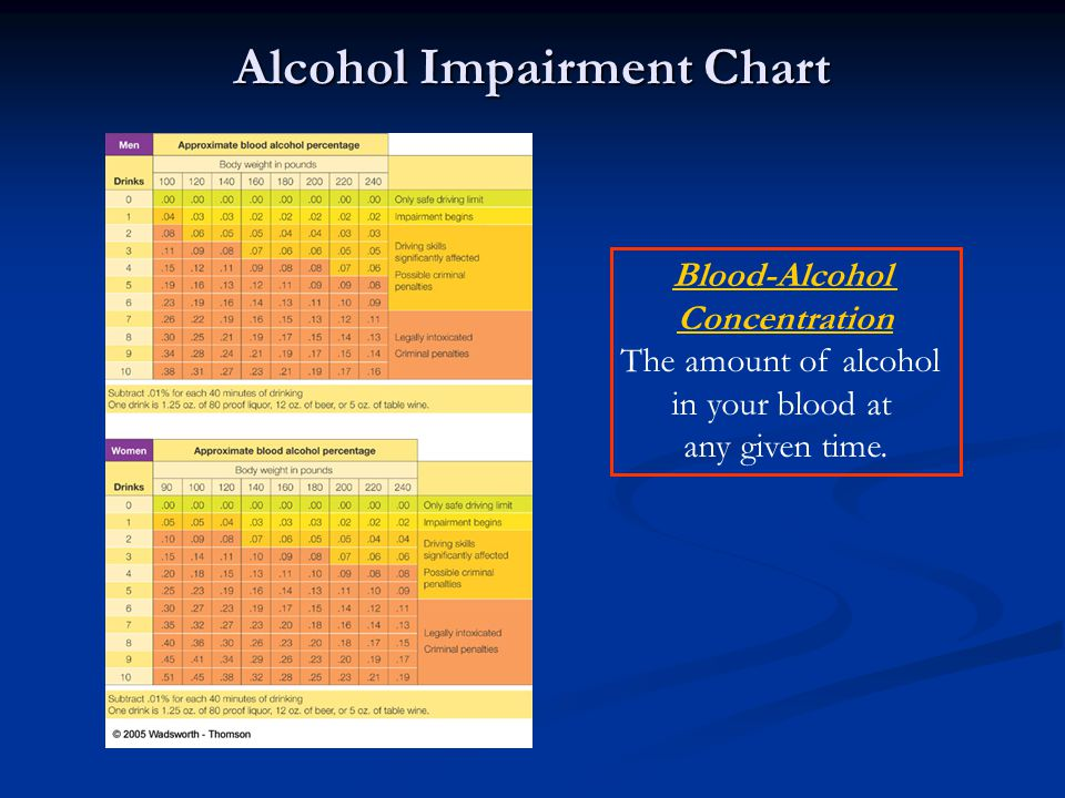 Alcohol Impairment Chart Blood-Alcohol Concentration The amount of alcohol in your blood at any given time.