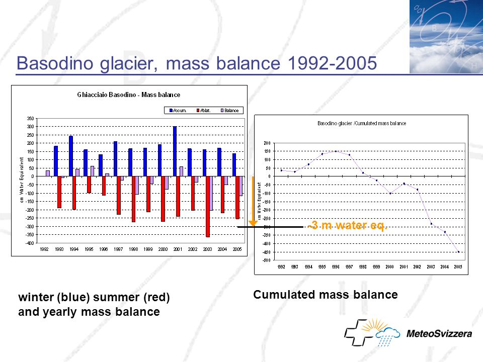 Basodino glacier, mass balance 1992-2005 winter (blue) summer (red) and yearly mass balance -3 m water eq.