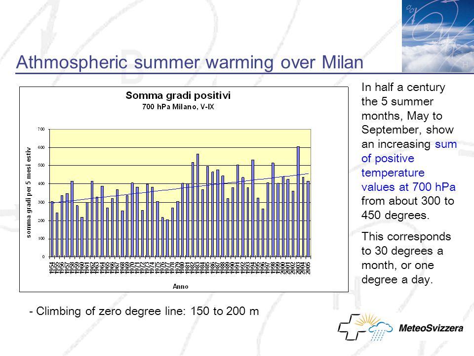 Athmospheric summer warming over Milan In half a century the 5 summer months, May to September, show an increasing sum of positive temperature values at 700 hPa from about 300 to 450 degrees.