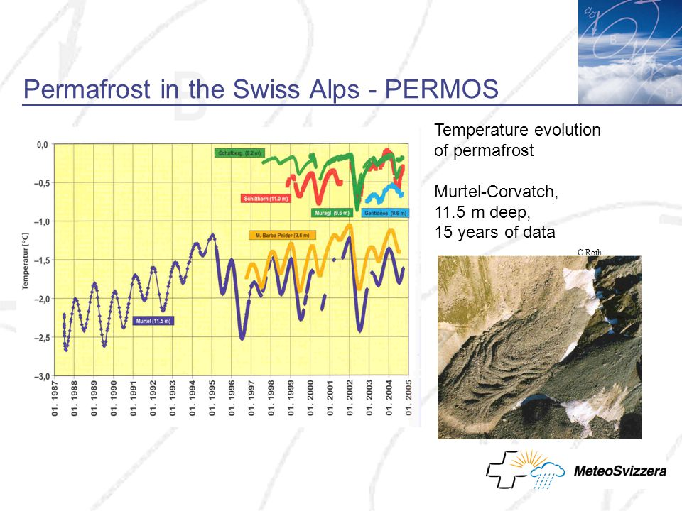Permafrost in the Swiss Alps - PERMOS Temperature evolution of permafrost Murtel-Corvatch, 11.5 m deep, 15 years of data C.Roth.