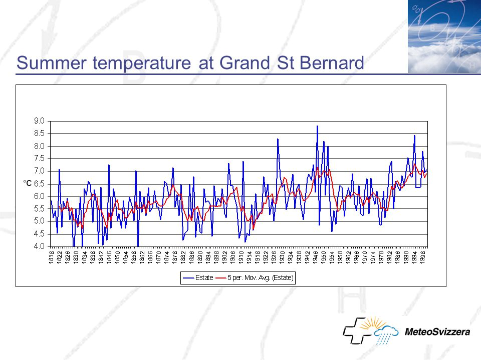Summer temperature at Grand St Bernard