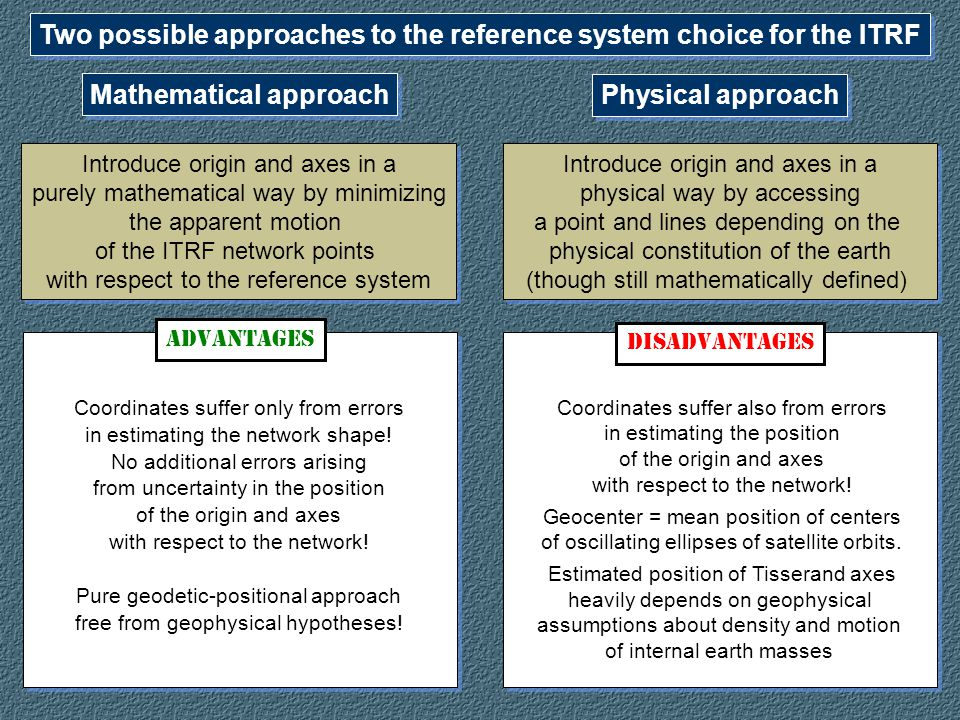 Two possible approaches to the reference system choice for the ITRF Mathematical approach Physical approach DISADVANTAGES ADVANTAGES Coordinates suffer also from errors in estimating the position of the origin and axes with respect to the network.