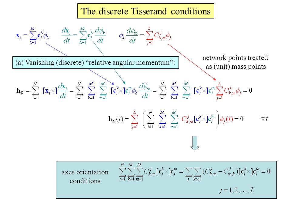 The discrete Tisserand conditions (a) Vanishing (discrete) relative angular momentum : network points treated as (unit) mass points axes orientation conditions