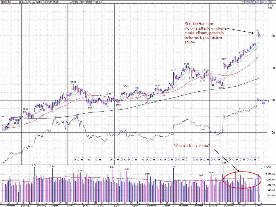 NOTICE HOW STOCKS BEGINS PULLBACKS AFTER BIG GAP UPS Use Stocks History to determine profit taking…