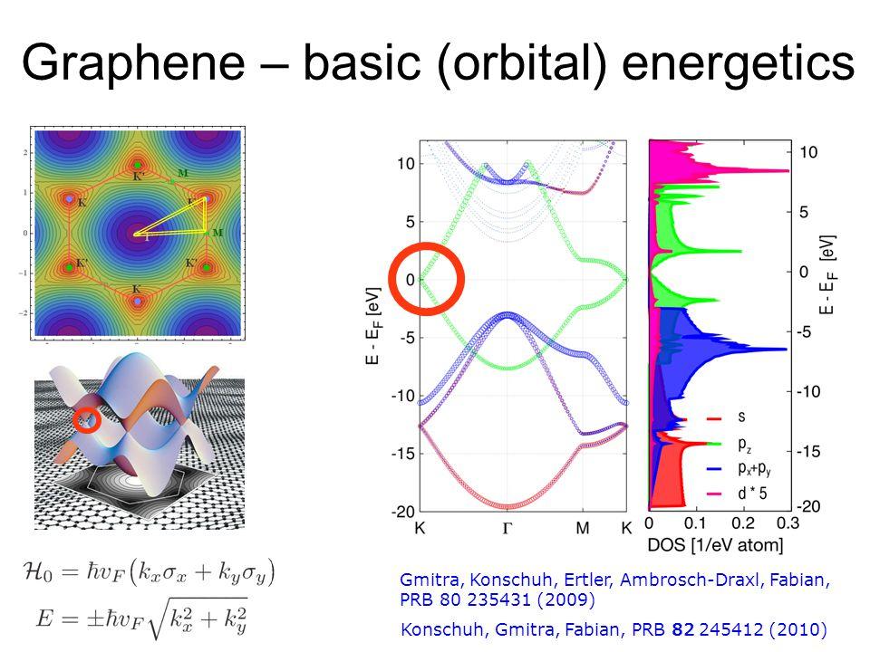 Graphene – basic (orbital) energetics Konschuh, Gmitra, Fabian, PRB 82 245412 (2010) Gmitra, Konschuh, Ertler, Ambrosch-Draxl, Fabian, PRB 80 235431 (2009)