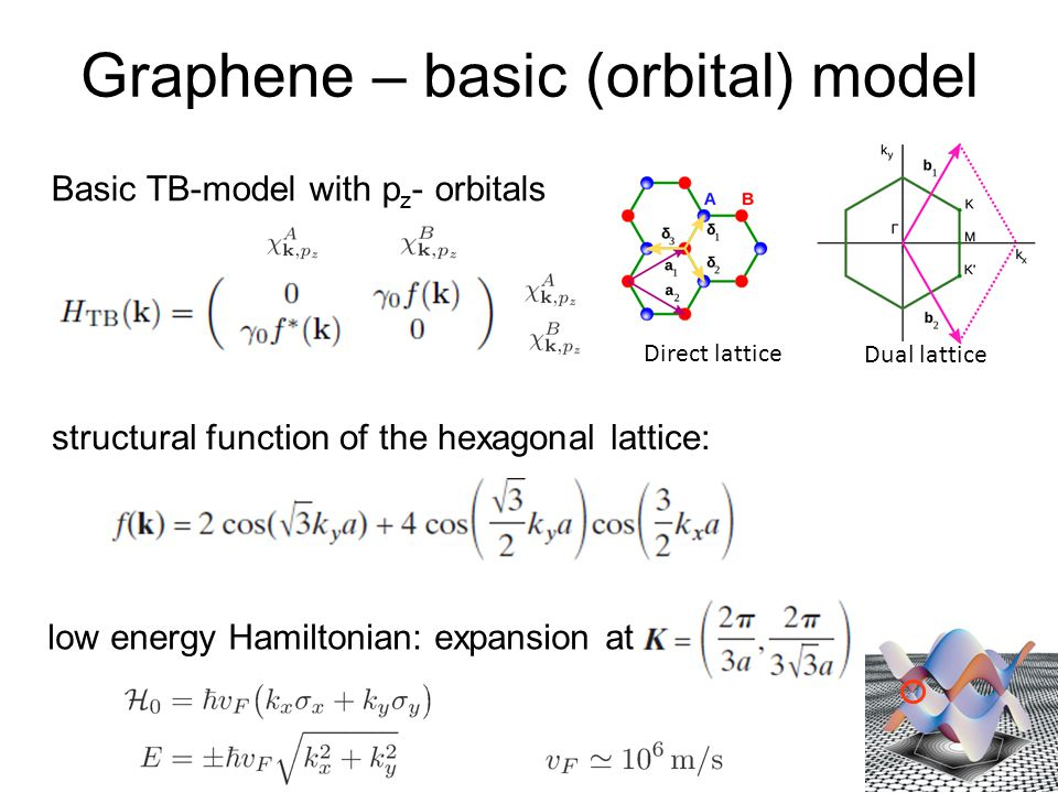 Graphene – basic (orbital) model Basic TB-model with p z - orbitals Direct lattice Dual lattice structural function of the hexagonal lattice: low energy Hamiltonian: expansion at