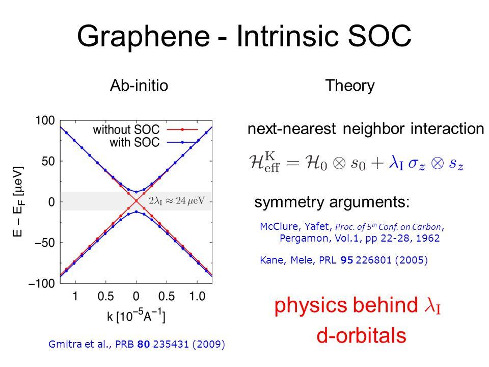 Graphene - Intrinsic SOC Gmitra et al., PRB 80 235431 (2009) symmetry arguments: Kane, Mele, PRL 95 226801 (2005) McClure, Yafet, Proc.
