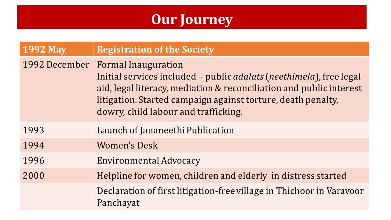Our Journey 1992 MayRegistration of the Society 1992 DecemberFormal Inauguration Initial services included – public adalats (neethimela), free legal aid, legal literacy, mediation & reconciliation and public interest litigation.