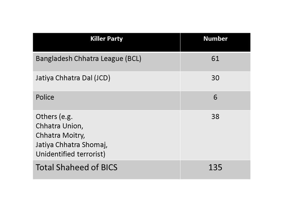 Killer PartyNumber Bangladesh Chhatra League (BCL)61 Jatiya Chhatra Dal (JCD)30 Police6 Others (e.g.