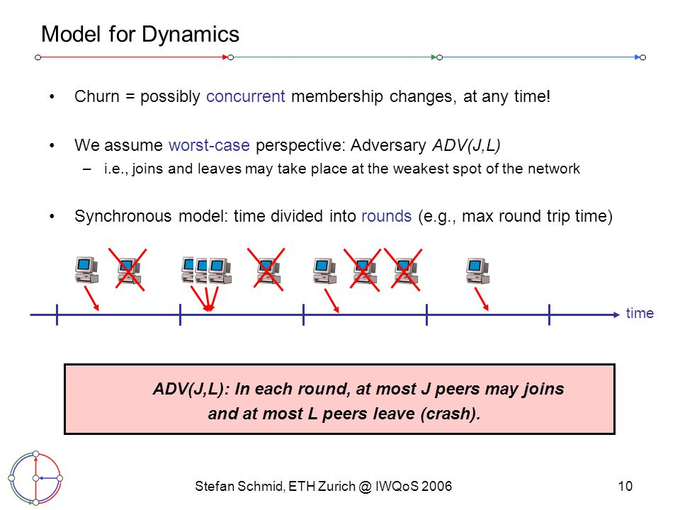 Stefan Schmid, ETH Zurich @ IWQoS 200610 Model for Dynamics Churn = possibly concurrent membership changes, at any time.