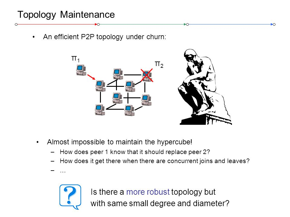 Stefan Schmid, ETH Zurich @ IWQoS 200613 Topology Maintenance An efficient P2P topology under churn: π1π1 π2π2 Almost impossible to maintain the hypercube.