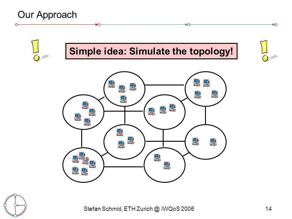 Stefan Schmid, ETH Zurich @ IWQoS 200614 Our Approach Simple idea: Simulate the topology!