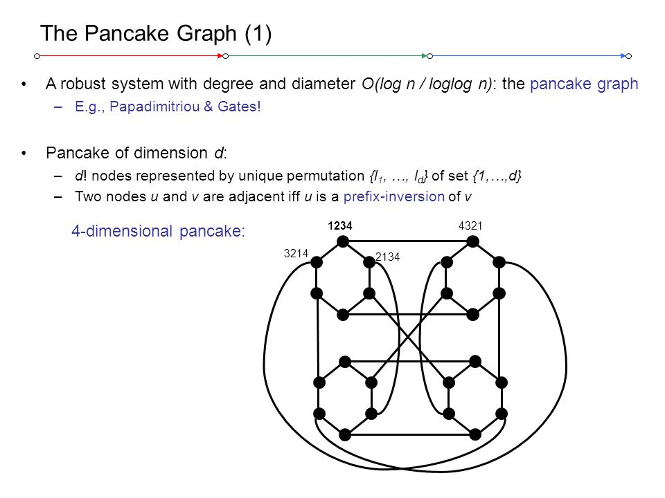 Stefan Schmid, ETH Zurich @ IWQoS 200618 The Pancake Graph (1) A robust system with degree and diameter O(log n / loglog n): the pancake graph –E.g.,