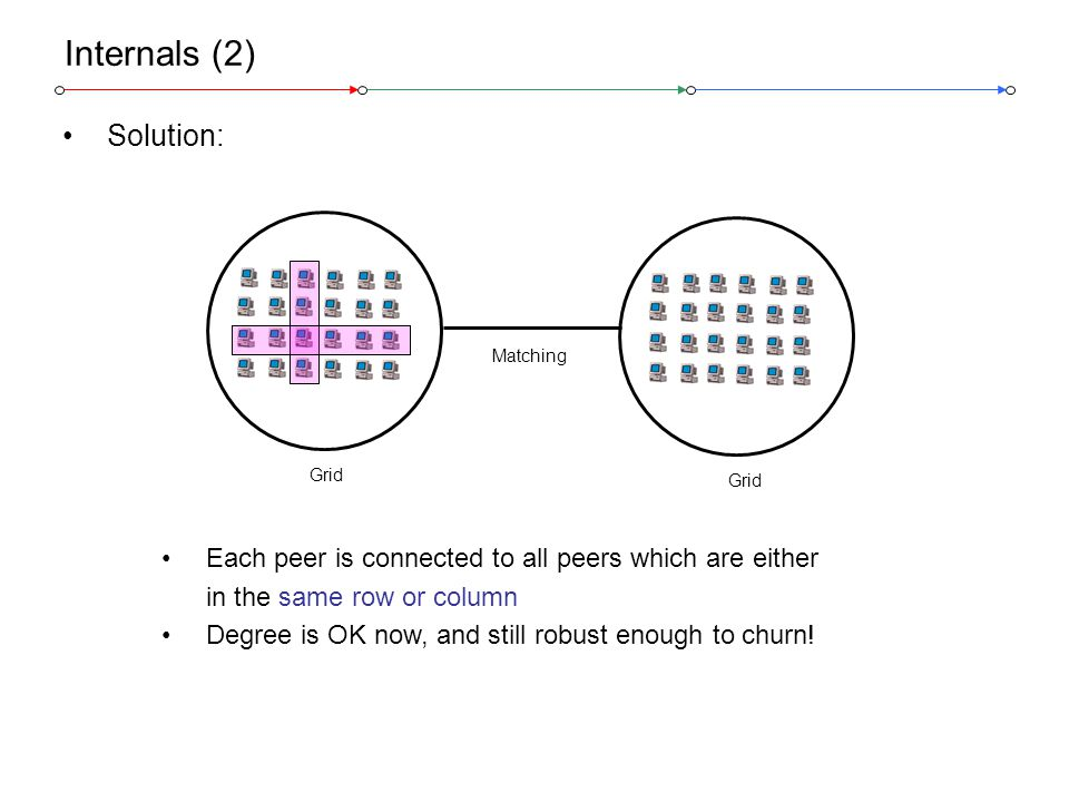 Stefan Schmid, ETH Zurich @ IWQoS 200625 Internals (2) Solution: Grid Matching Grid Each peer is connected to all peers which are either in the same row or column Degree is OK now, and still robust enough to churn!