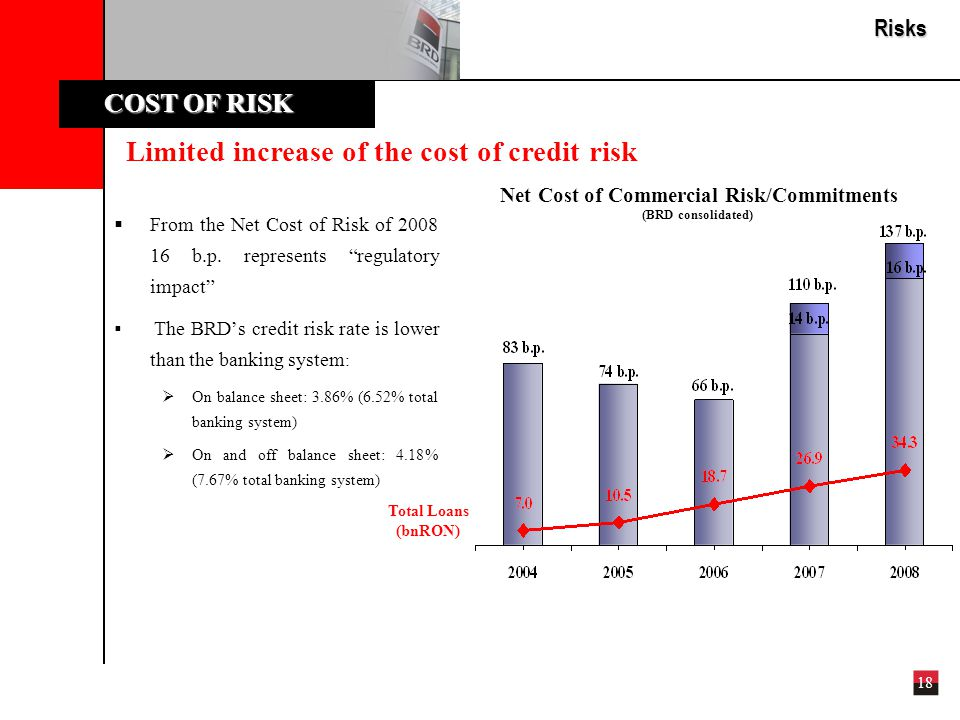 18 Limited increase of the cost of credit risk COST OF RISK Risks  From the Net Cost of Risk of 2008 16 b.p.