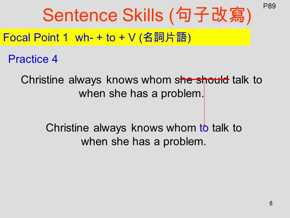 6 Sentence Skills ( 句子改寫 ) P89 Focal Point 1 wh- + to + V ( 名詞片語 ) Practice 4 Christine always knows whom she should talk to when she has a problem.