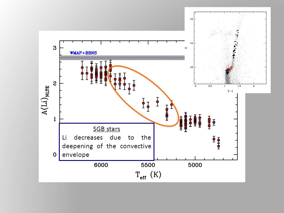 SGB stars Li decreases due to the deepening of the convective envelope