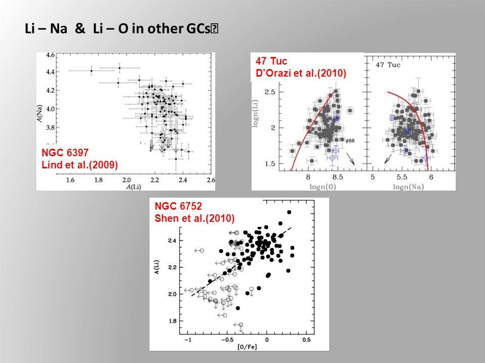 Li – Na & Li – O in other GCs NGC 6397 Lind et al.(2009) 47 Tuc D'Orazi et al.(2010) NGC 6752 Shen et al.(2010)