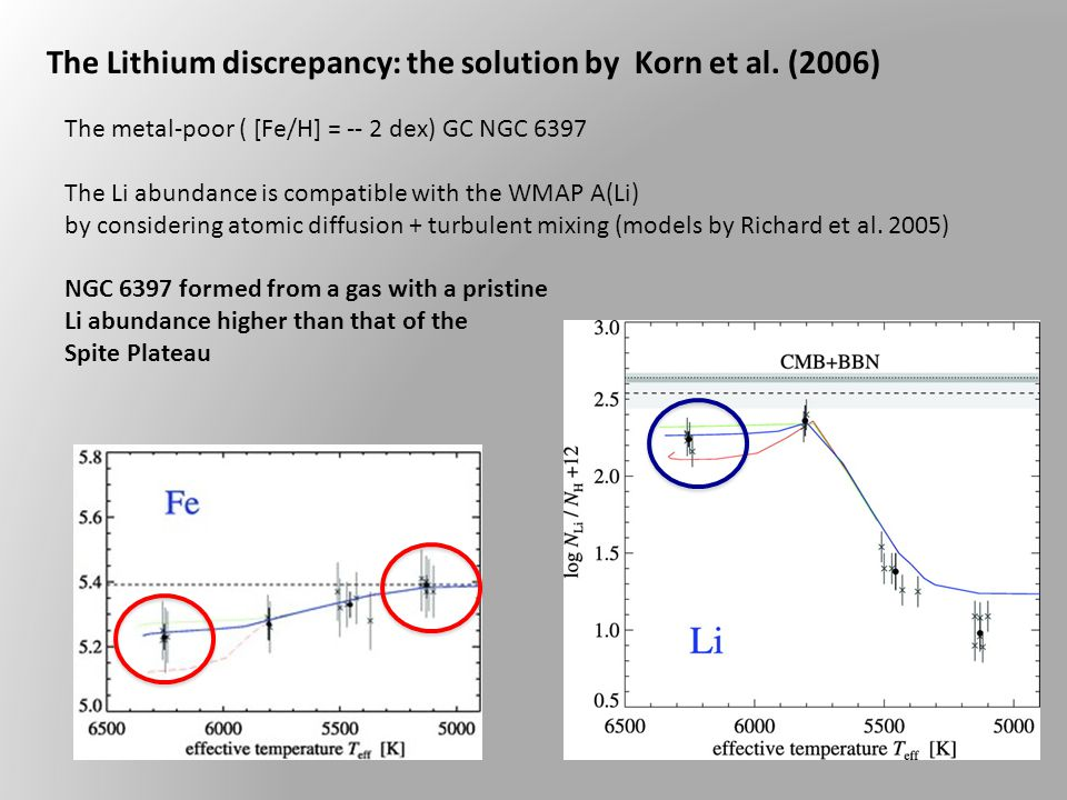 The Lithium discrepancy: the solution by Korn et al.
