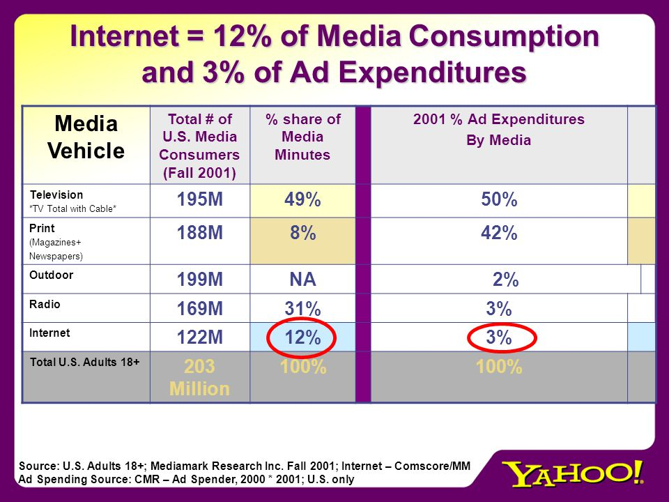 Internet = 12% of Media Consumption and 3% of Ad Expenditures Media Vehicle Total # of U.S.