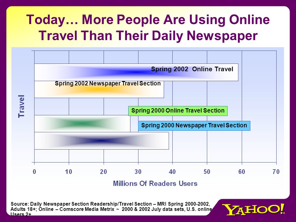 Today… More People Are Using Online Travel Than Their Daily Newspaper Spring 2002 Online Travel Spring 2002 Newspaper Travel Section Spring 2000 Online Travel Section Spring 2000 Newspaper Travel Section Source: Daily Newspaper Section Readership/Travel Section – MRI Spring 2000-2002, Adults 18+; Online – Comscore Media Metrix ~ 2000 & 2002 July data sets, U.S.