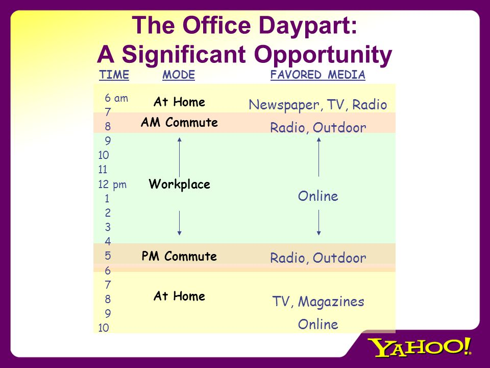 The Office Daypart: A Significant Opportunity TIMEMODEFAVORED MEDIA 6 am 7 8 9 10 11 12 pm 1 2 3 4 5 6 7 8 9 10 At Home AM Commute Workplace PM Commute At Home Newspaper, TV, Radio Radio, Outdoor Online Radio, Outdoor TV, Magazines Online