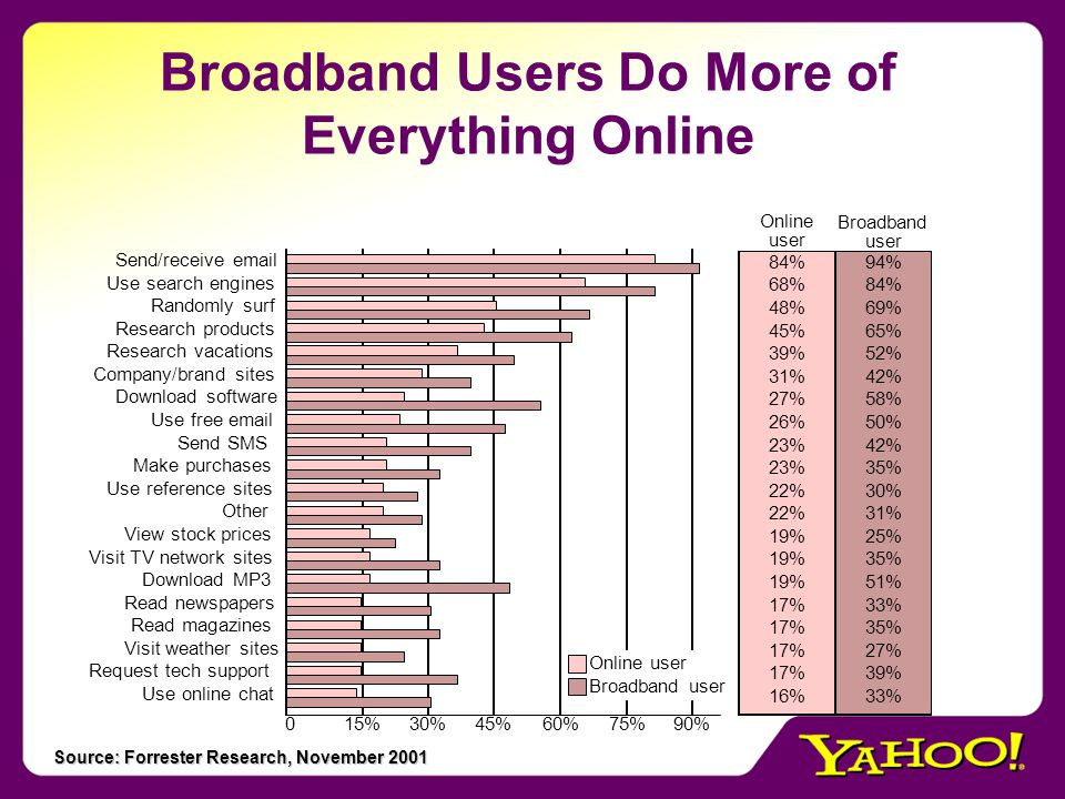 Broadband Users Do More of Everything Online 39% 84% 68% 48% 45% 31% 27% 26% 23% 22% 19% 17% 16% 94% 69% 65% 52% 84% 42% 58% 50% 42% 35% 30% 31% 25% 35% 51% 33% 35% 27% 39% 33% Online user Broadband user Use online chat Request tech support Visit weather sites Read magazines Read newspapers Download MP3 Visit TV network sites View stock prices Other Use reference sites Make purchases Send SMS Use free email Download software Company/brand sites Research vacations Research products Randomly surf Use search engines Send/receive email 15%30%45%60%75%90%0 Broadband user Online user Source: Forrester Research, November 2001