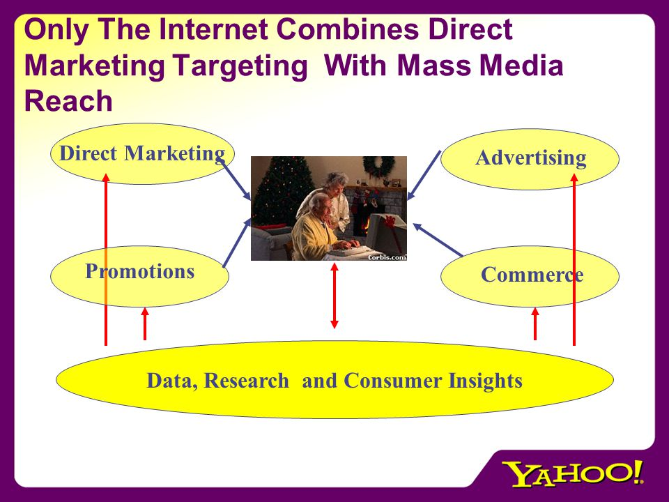 Only The Internet Combines Direct Marketing Targeting With Mass Media Reach Direct Marketing Advertising Commerce Data, Research and Consumer Insights Promotions