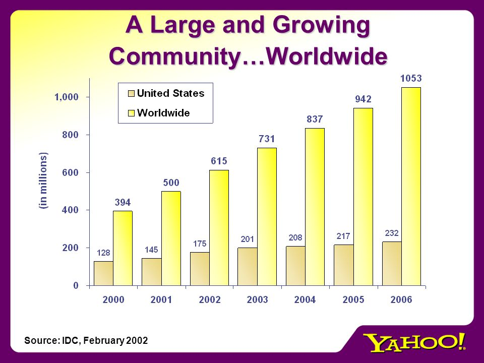 A Large and Growing Community…Worldwide Source: IDC, February 2002