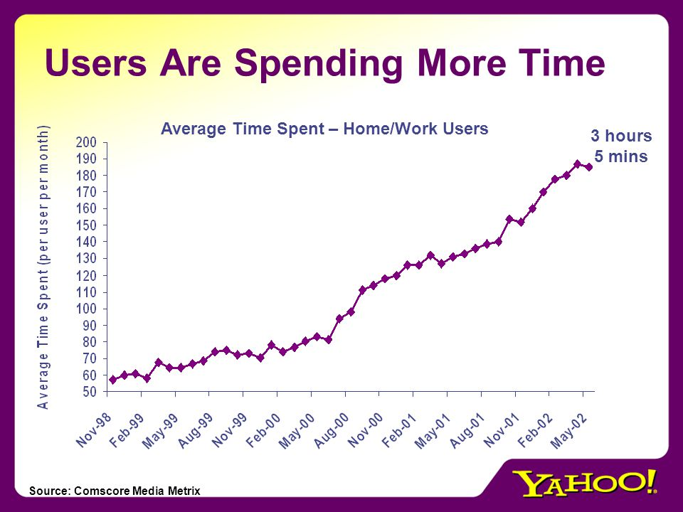 And Spending More Money Source: Mediamark Research Inc, Fall 2000 and 2001 studies