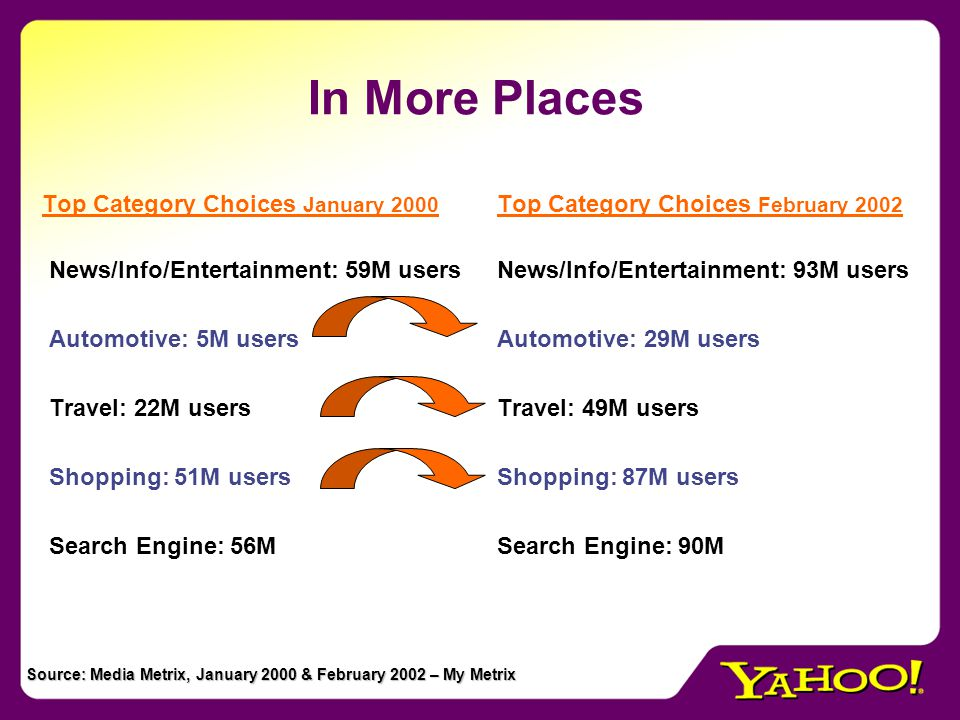 In More Places Top Category Choices January 2000 News/Info/Entertainment: 59M users Automotive: 5M users Travel: 22M users Shopping: 51M users Search Engine: 56M Top Category Choices February 2002 News/Info/Entertainment: 93M users Automotive: 29M users Travel: 49M users Shopping: 87M users Search Engine: 90M Source: Media Metrix, January 2000 & February 2002 – My Metrix