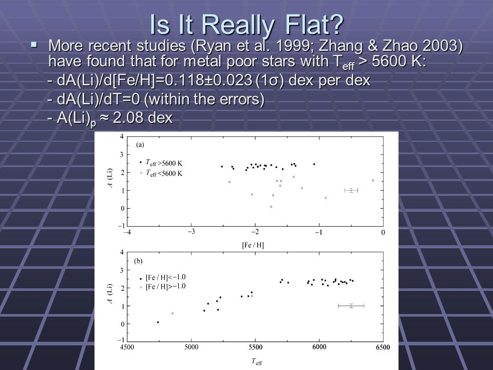 Is It Really Flat.  More recent studies (Ryan et al.