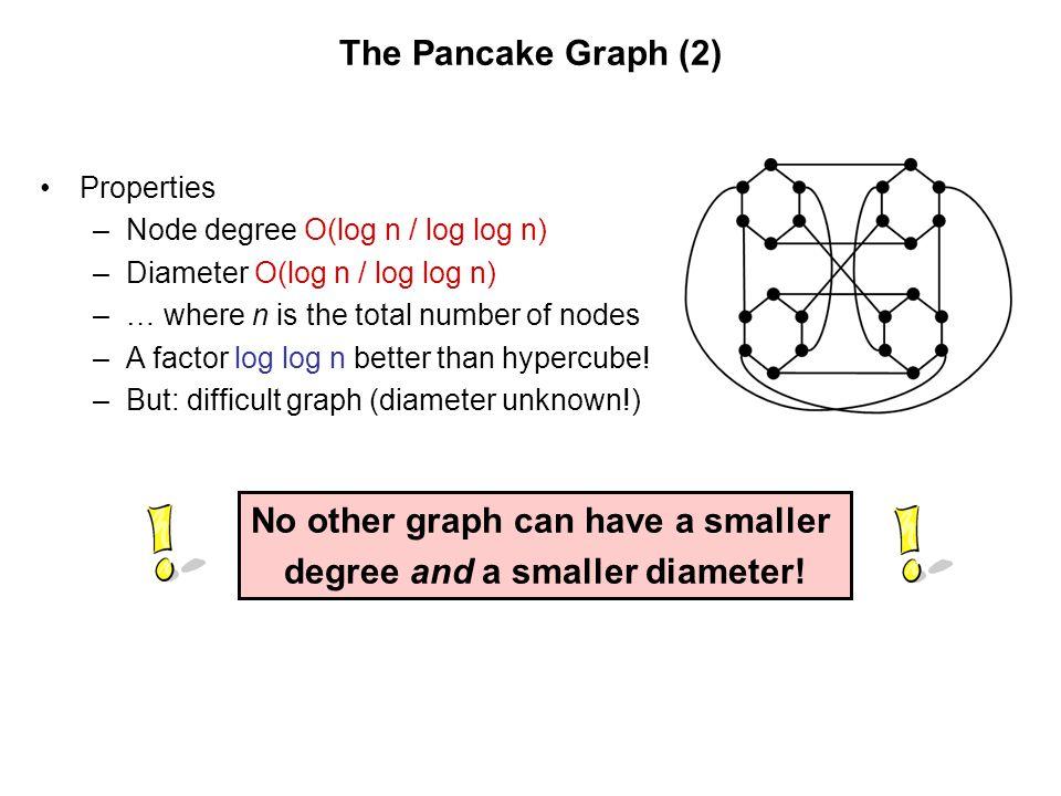 The Pancake Graph (2) Properties –Node degree O(log n / log log n) –Diameter O(log n / log log n) –… where n is the total number of nodes –A factor lo