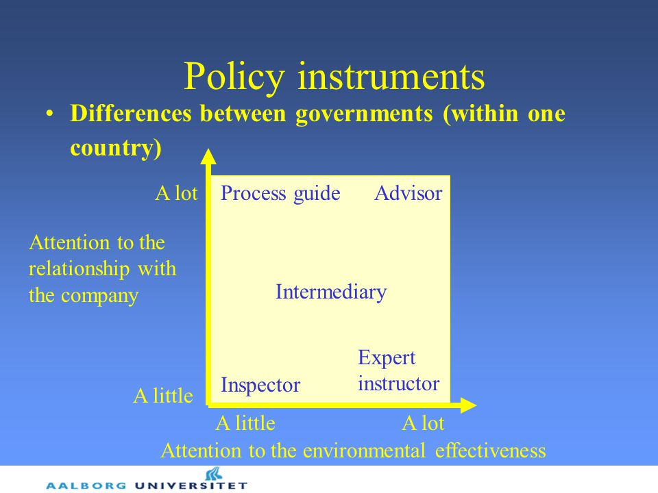 Policy instruments Differences between governments (within one country) Intermediary Inspector Expert instructor AdvisorProcess guide Attention to the relationship with the company Attention to the environmental effectiveness A little A lot