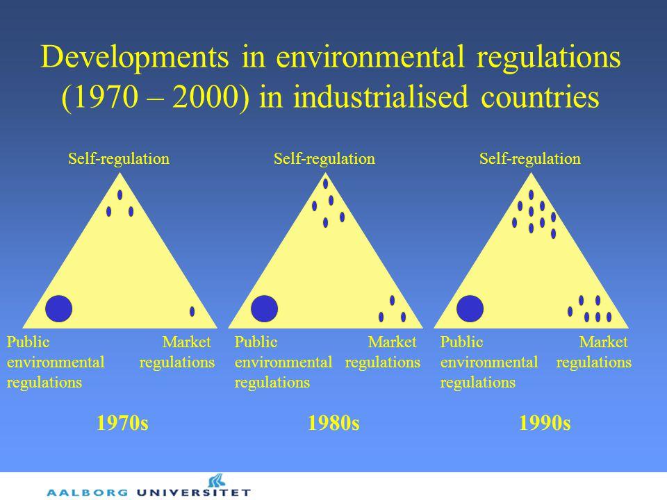 Public environmental regulations Self-regulation Market regulations Self-regulation Public environmental regulations Public environmental regulations Market regulations Market regulations 1970s1980s1990s Developments in environmental regulations (1970 – 2000) in industrialised countries