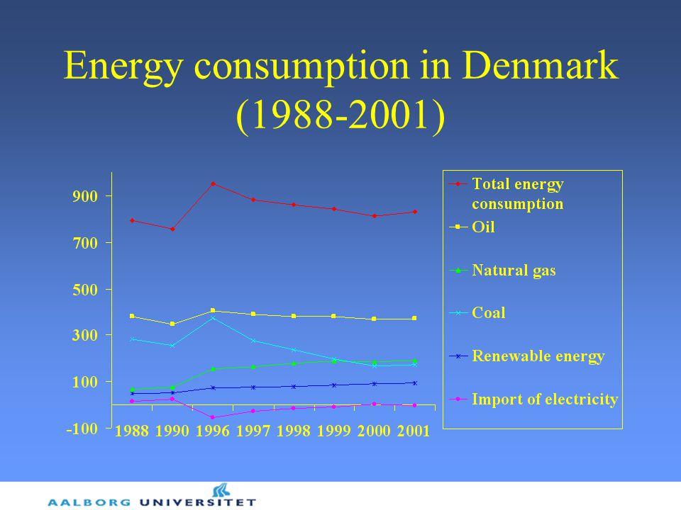 Energy consumption in Denmark (1988-2001)