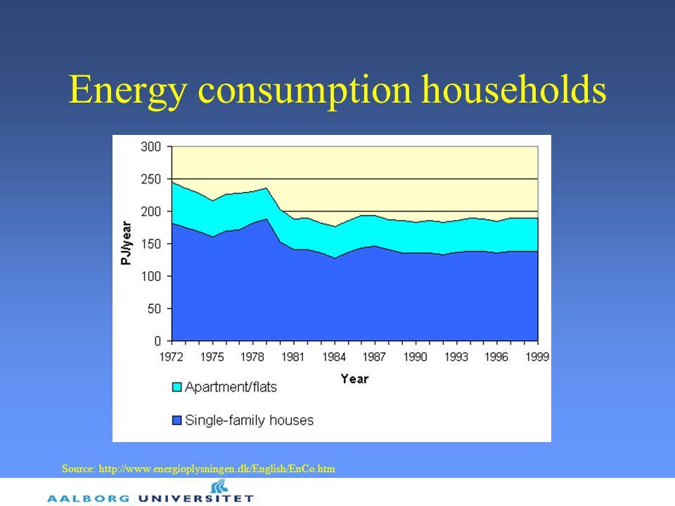 Energy consumption households Source: http://www.energioplysningen.dk/English/EnCo.htm