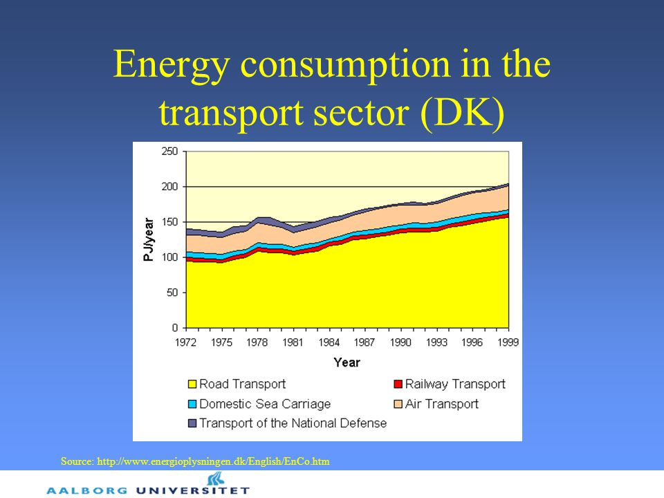 Energy consumption in the transport sector (DK) Source: http://www.energioplysningen.dk/English/EnCo.htm