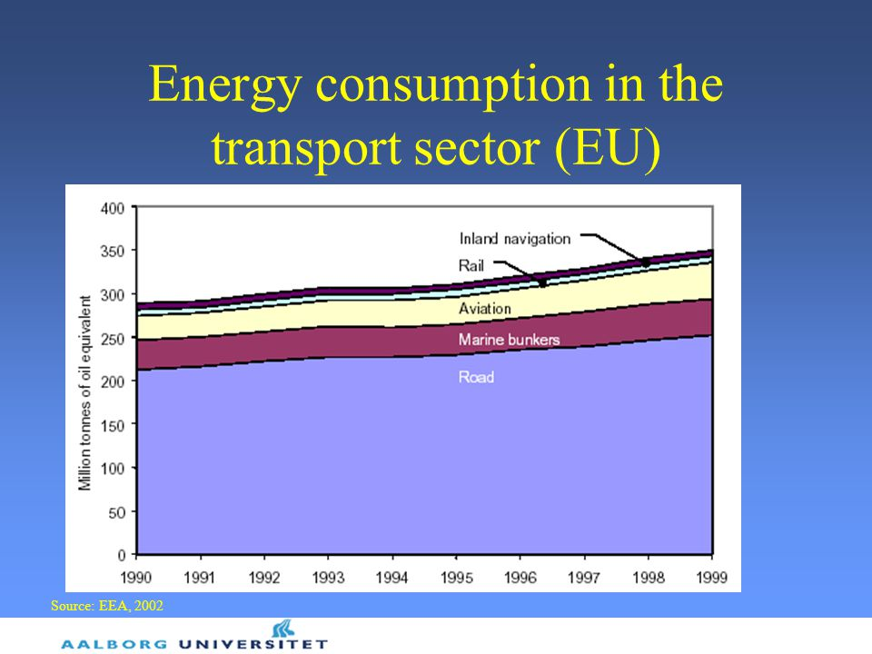 Energy consumption in the transport sector (EU) Source: EEA, 2002