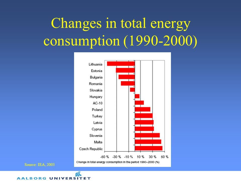 Changes in total energy consumption (1990-2000) Source: IEA, 2003