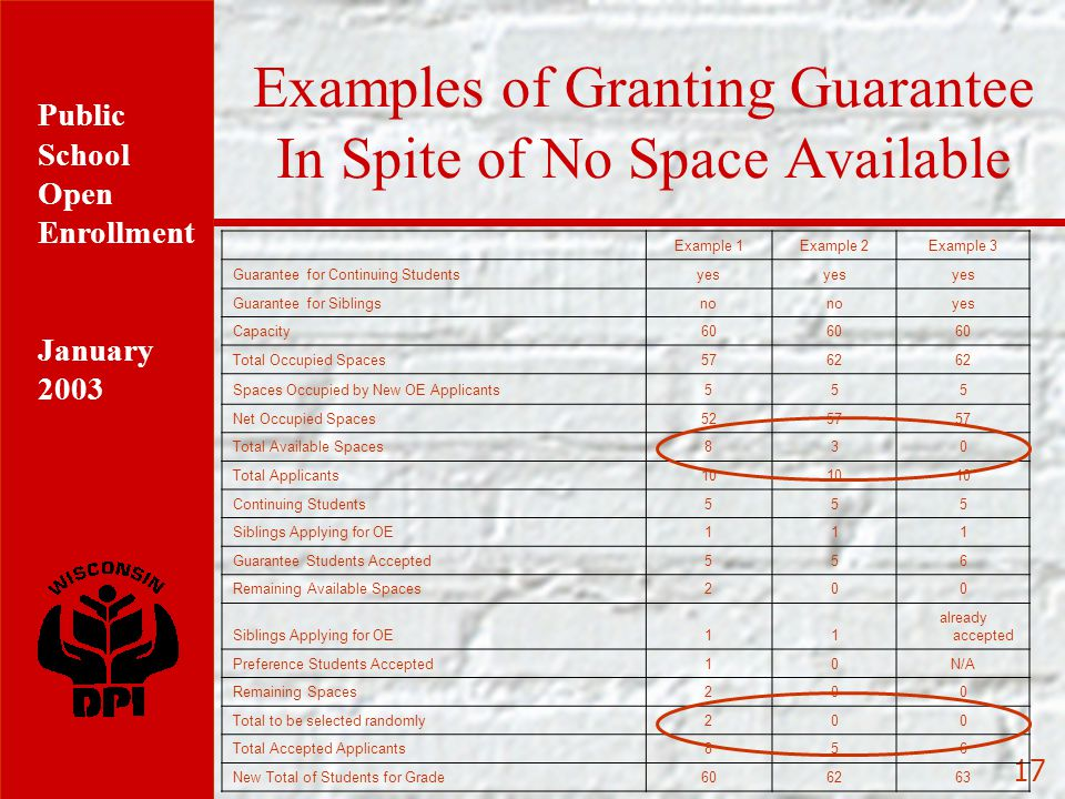 Public School Open Enrollment January 2003 17 Examples of Granting Guarantee In Spite of No Space Available Example 1Example 2Example 3 Guarantee for Continuing Studentsyes Guarantee for Siblingsno yes Capacity60 Total Occupied Spaces5762 Spaces Occupied by New OE Applicants555 Net Occupied Spaces5257 Total Available Spaces830 Total Applicants10 Continuing Students555 Siblings Applying for OE111 Guarantee Students Accepted556 Remaining Available Spaces200 Siblings Applying for OE11 already accepted Preference Students Accepted10N/A Remaining Spaces200 Total to be selected randomly200 Total Accepted Applicants856 New Total of Students for Grade606263