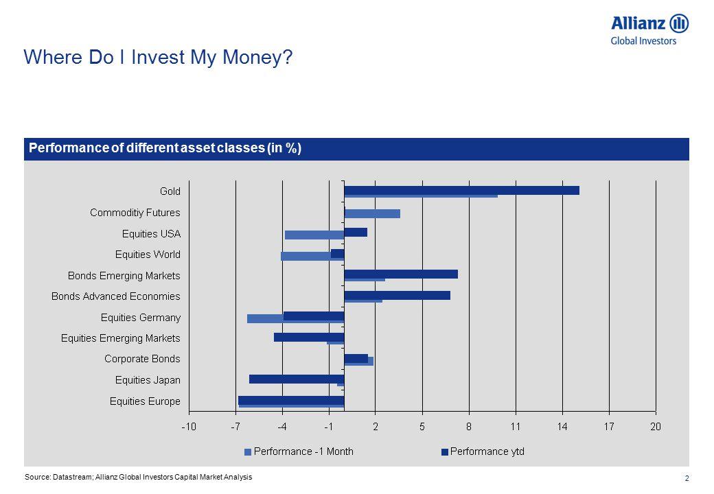 2 Where Do I Invest My Money.