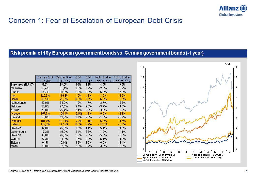3 Concern 1: Fear of Escalation of European Debt Crisis Risk premia of 10y European government bonds vs.