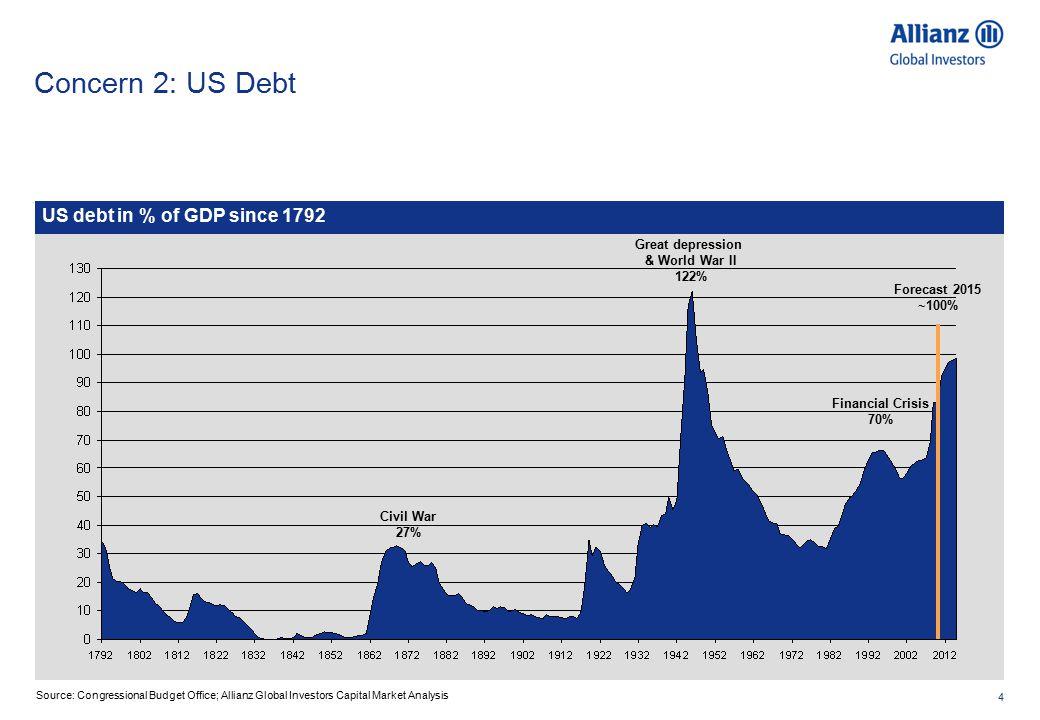 4 Concern 2: US Debt US debt in % of GDP since 1792 Civil War 27% Great depression & World War II 122% Financial Crisis 70% Forecast 2015 ~100% Source: Congressional Budget Office; Allianz Global Investors Capital Market Analysis
