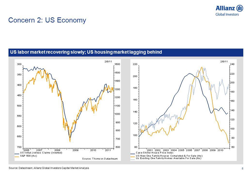 5 Concern 2: US Economy US labor market recovering slowly; US housing market lagging behind Source: Datastream; Allianz Global Investors Capital Market Analysis
