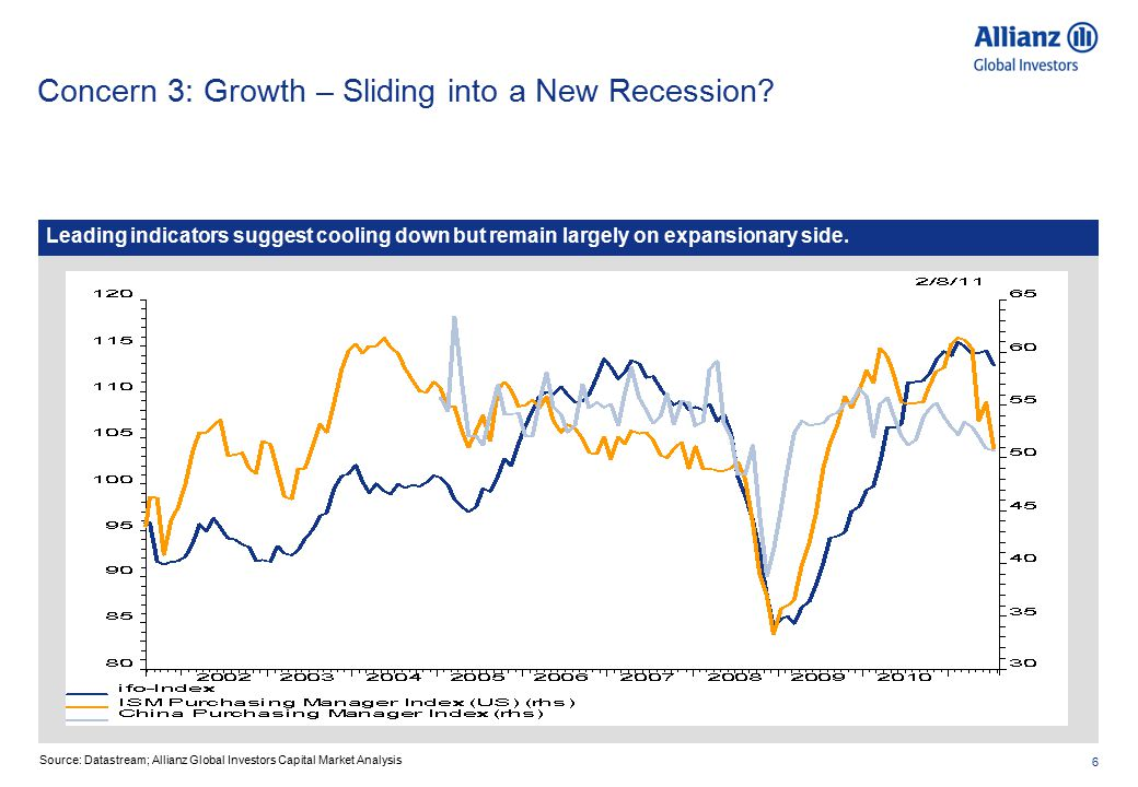 6 Concern 3: Growth – Sliding into a New Recession.