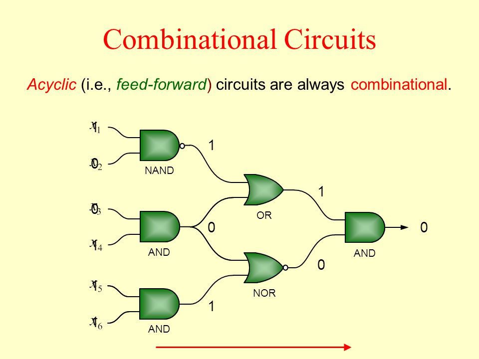 NAND OR AND NOR 1 0 0 1 1 1 1 0 1 0 0 1 Acyclic (i.e., feed-forward) circuits are always combinational.