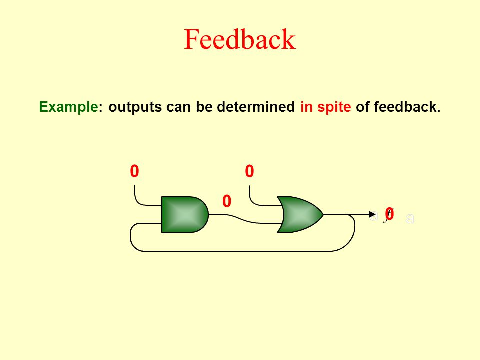 0 0 0 0 Example: outputs can be determined in spite of feedback. Feedback