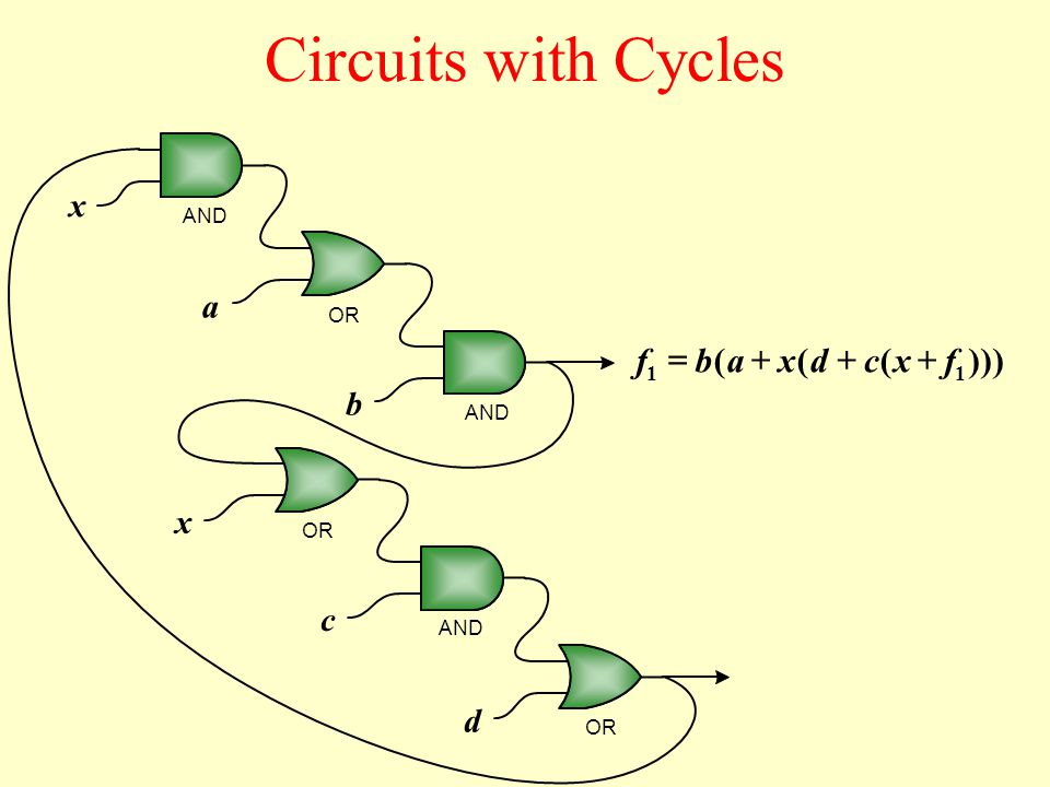 Circuits with Cycles a b x c d x AND OR AND OR )))((( 1 fxcdxab 1 f 