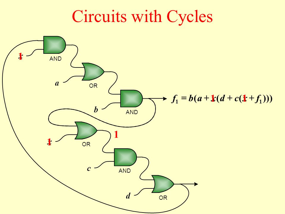 x 1 x 1 x x a b c d AND OR AND OR 1 1 1 )))((( 1 fcdab 1 f  Circuits with Cycles